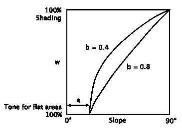 Diagram flat tone